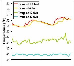 Temperature data from two days in an example lake show that surface water is much warmer and fluctuates much more than temperature deeper in the water column.