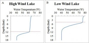 meteorological sensors / Wind speed regulates the temperature and mixing in lakes. Dashed lines indicate how high wind versus low wind affects mixing.