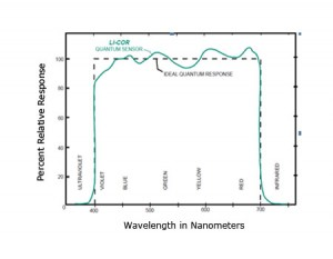 meteorological sensors / Sensor response and accuracy can vary. More expensive sensors typically have more accurate responses to the wavelength range they are designed to measure because they are made with higher quality optics. Figure adapted from LI-COR.