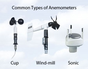 meteorological sensors / Wind speed can be measured with several different types of anemometers.