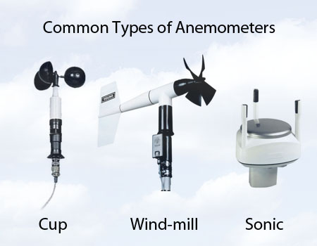 Figure 2: Wind speed can be measured with several different types of anemometers.