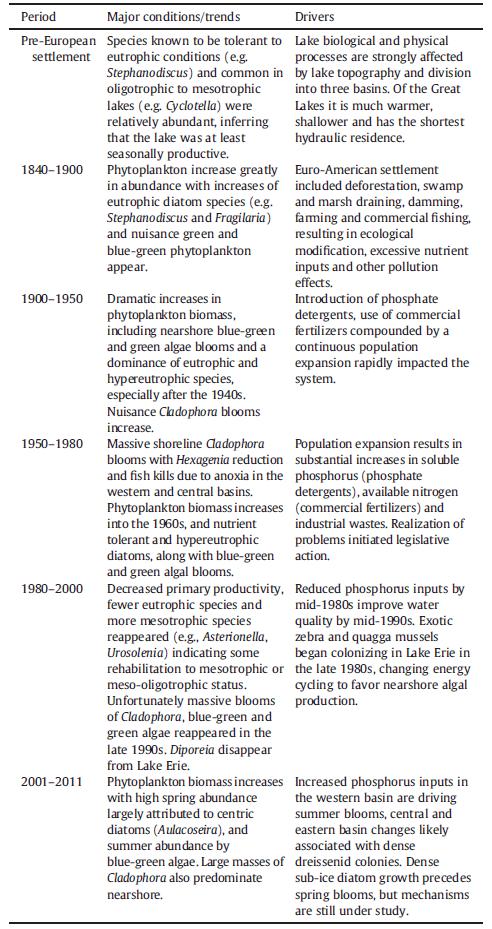 Historical_summary_phytoplankton_lake_erie