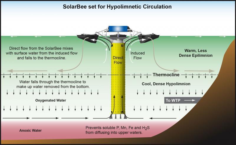 SolarBee water circulators