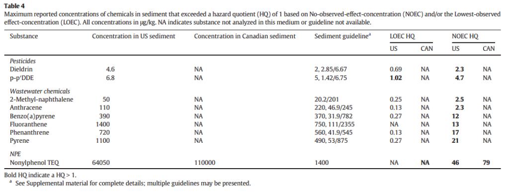 risk-based screening contaminants great lakes