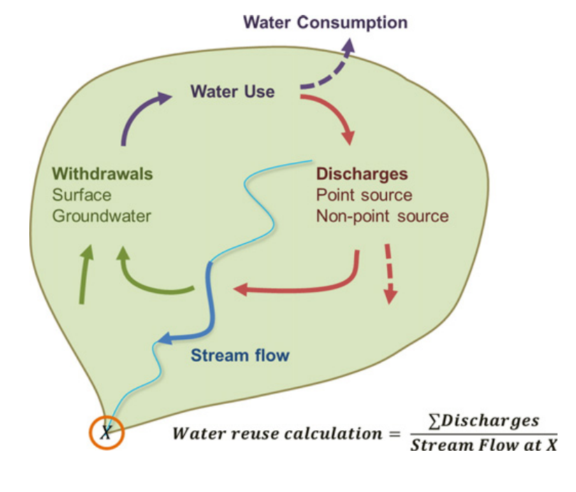 water use and reuse