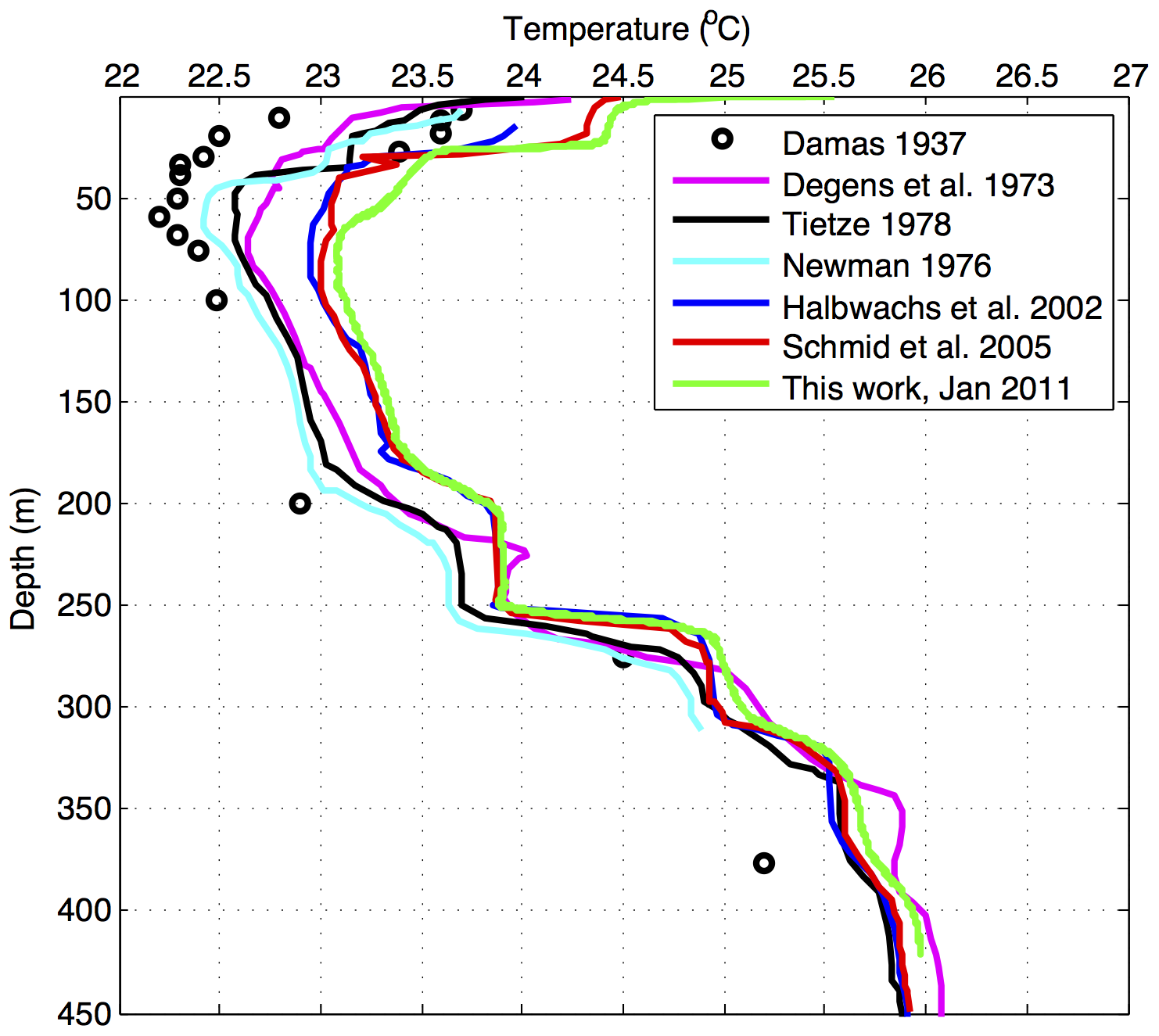lake kivu temperature profiles