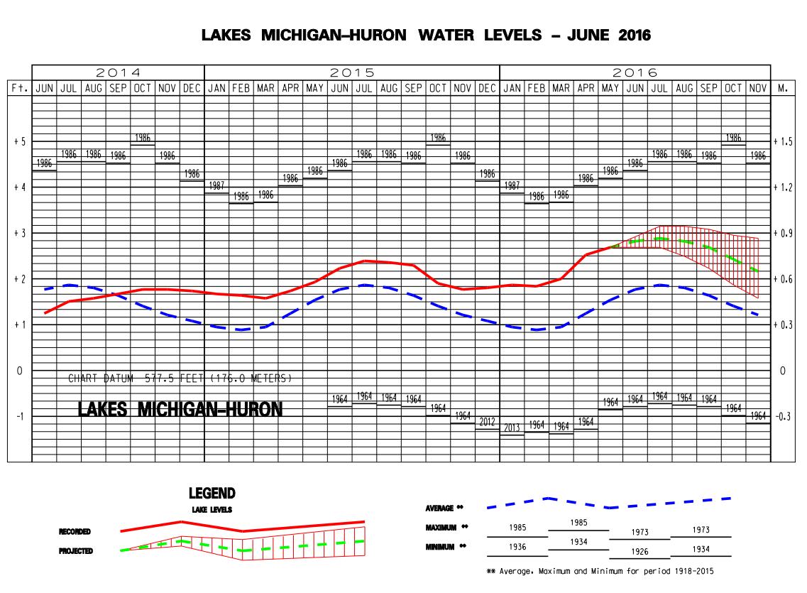 Lake Michigan water levels record